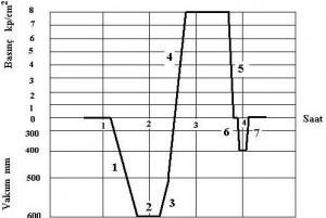 Şekil 2. Dolu hücre metoduna göre emprenye işleminin uygulanması (Bozkurt ve ark, 1993; Berkel, 1972).