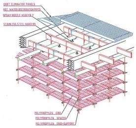 Şekil 3b Polyproplen ve paslanmaz çelikten imal edilmiş bir su soğutma kulesinin şeması