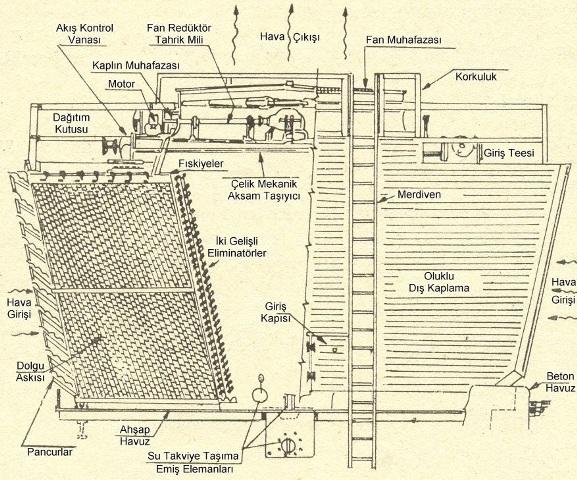 Şekil 5. Çift hava akımlı bir su soğutma kulesinin şematik görünüşü (Bozkurt ve Göker, 1986)