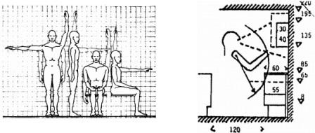 Şekil 1. İnsanın antropometrik boyutlarından yola çıkılarak mutfak dolaplarında yüksekliğin belirlenmesi
