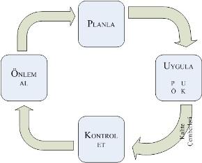 Şekil 3.1. PUKÖ Döngüsü (İç içe PUKÖ)