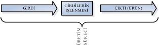 Şekil 4.1. Üretim sürecinin şematik hali
