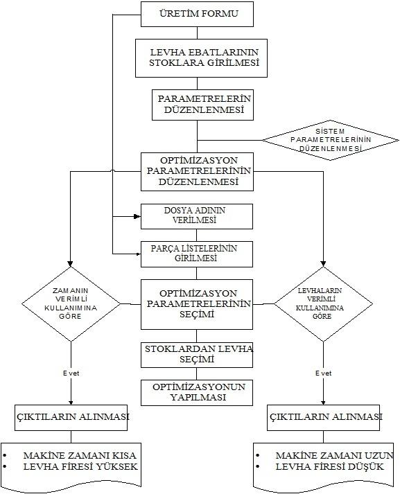 Şekil 3.1. Levha kesim planlarının hazırlanması ve optimizasyon