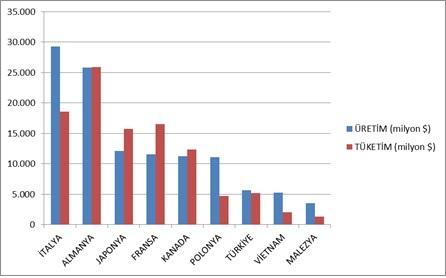 Şekil 1. Ülkelerin Nüfuslarına Göre Mobilya Üretim ve Tüketim Göstergeleri