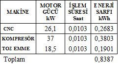 Tablo 1 CNC İşlem Tezgahındaki Zaman ve Enerji Miktarları