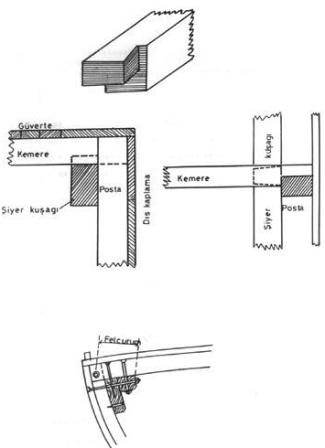 Şekil 3.8. Yarım Baltacıklı Geçme(ST51) veŞiyer Kuşağı Posta Kemere Bağlantısı(ST51)