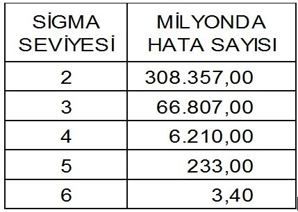 Şekil 1. Milyonda Hata Sayısı
