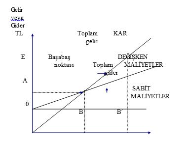 Başa Baş Noktası Grafiği