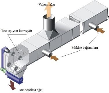 Şekil 7. Konveyörlü Toz Taşıma Sistem Şeması