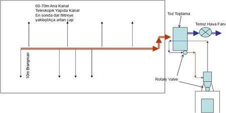 Şekil 9. Konvansiyonel Toz Toplama Sistem Şeması