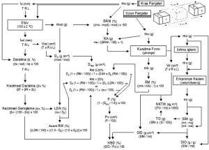 Şekil 3. Deneylerin gerçekleştirilmesi için kullanılan şematik rehber (Usta & Hale 2004).