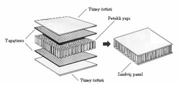 Şekil 6. Sandviç Panelin Yapıştırılarak Elde Edilmesi