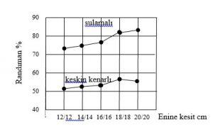 Şekil 2: Kereste enine kesit boyutlarının randımana etkisi [5].