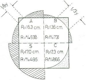 Şekil 3: Sulama oranına göre tomruk ince uç çapı ve randıman yüzdeleri [11].
